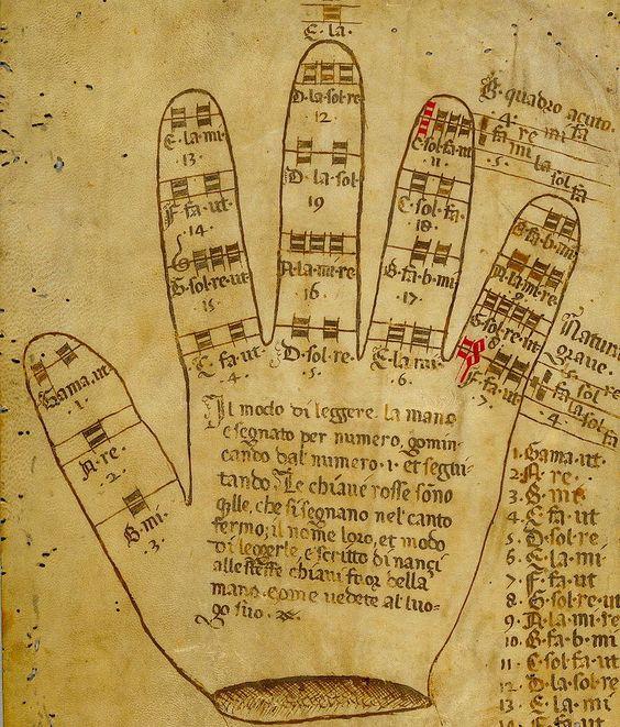 Guidonian hands